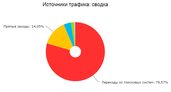 хостинг сайта цена в год ru