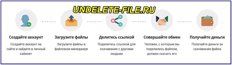 Как работает файлообменник