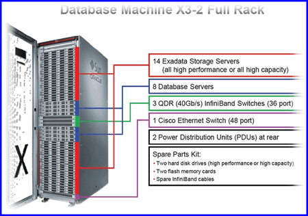 Exadata Database Machine X3-2