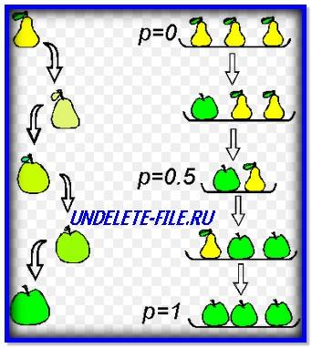 Методы аналогии